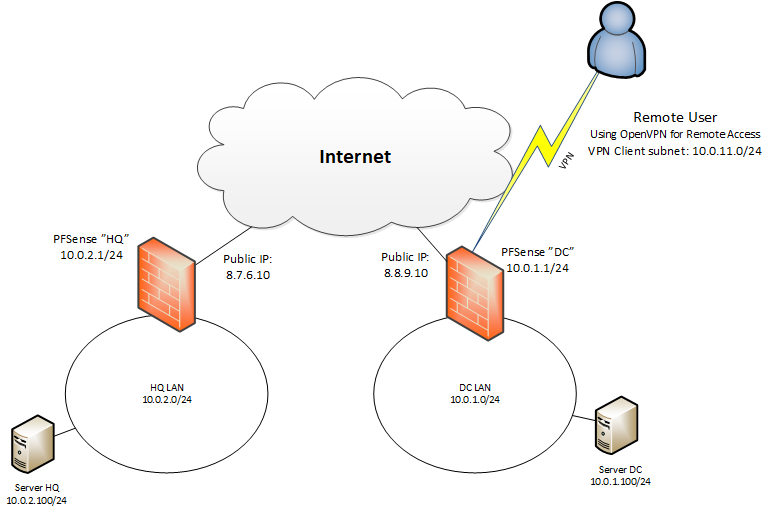 Setting up IPSec VPN between two PFSense firewalls WITH OpenVPN